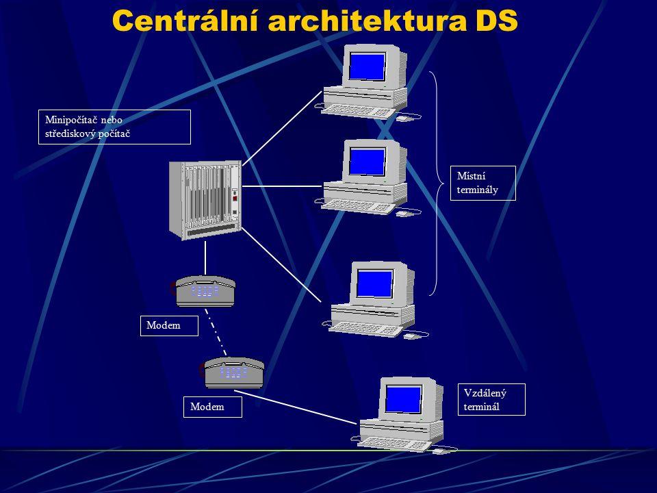 Centrální architektura DS Minipočítač nebo střediskový počítač Místní terminály Vzdálený terminál Modem