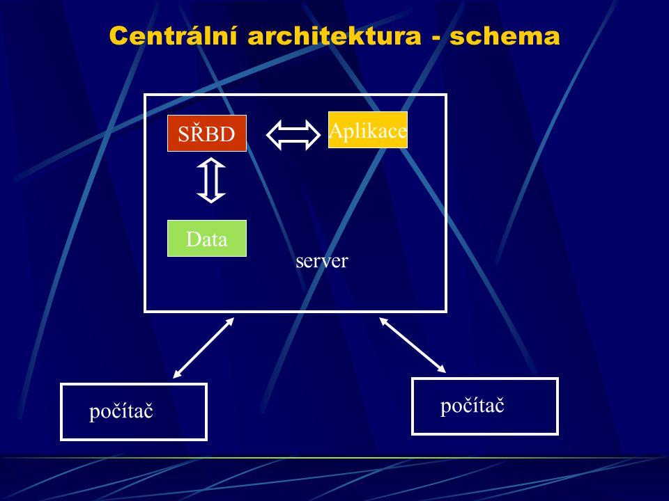 Centrální architektura - schema Data SŘBD Aplikace server počítač