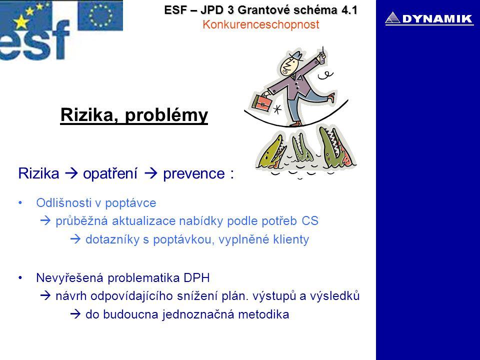 ESF – JPD 3 Grantové schéma 4.1 Konkurenceschopnost Rizika, problémy Rizika  opatření  prevence : Odlišnosti v poptávce  průběžná aktualizace nabídky podle potřeb CS  dotazníky s poptávkou, vyplněné klienty Nevyřešená problematika DPH  návrh odpovídajícího snížení plán.