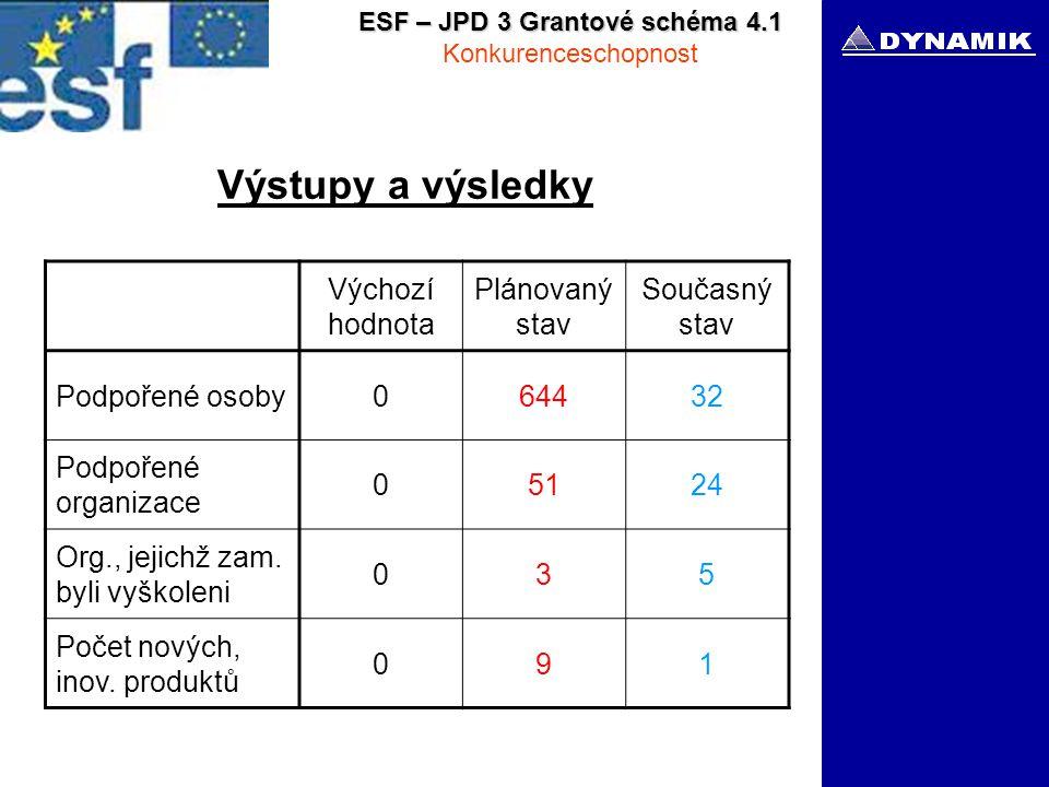 ESF – JPD 3 Grantové schéma 4.1 Konkurenceschopnost Výstupy a výsledky Výchozí hodnota Plánovaný stav Současný stav Podpořené osoby064432 Podpořené organizace 05124 Org., jejichž zam.