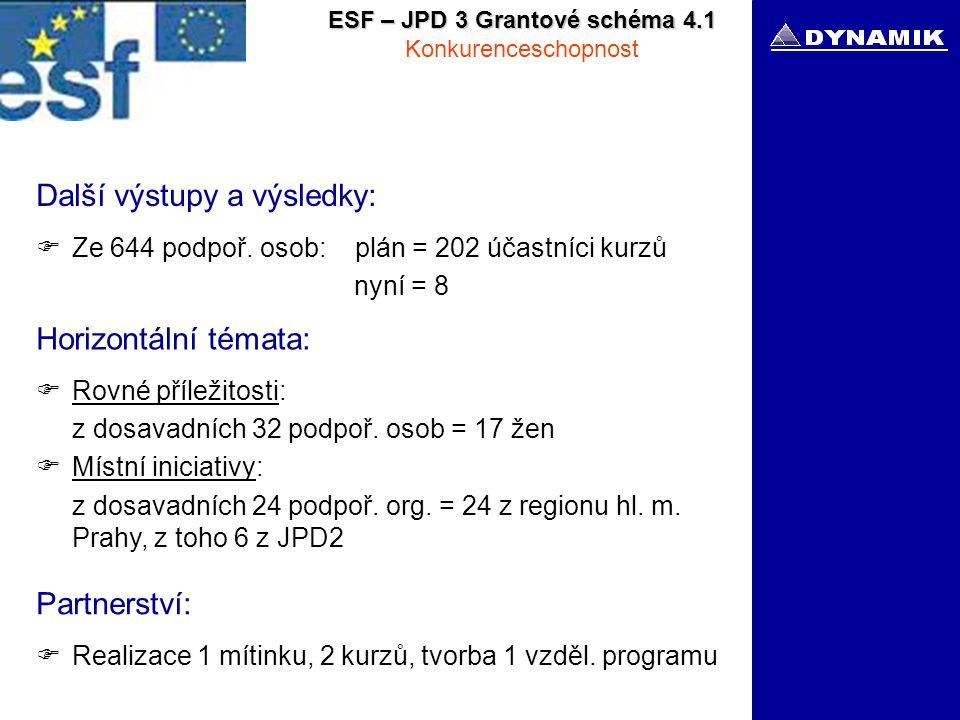 ESF – JPD 3 Grantové schéma 4.1 Konkurenceschopnost Další výstupy a výsledky:  Ze 644 podpoř.