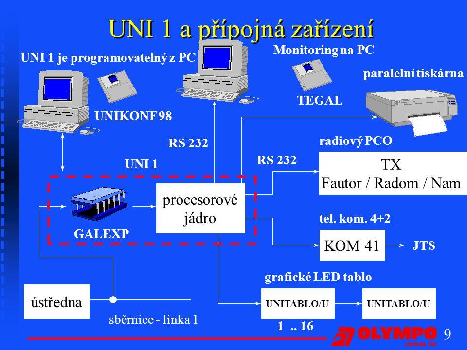 9 UNI 1 a přípojná zařízení ústředna sběrnice - linka 1 procesorové jádro paralelní tiskárna TX Fautor / Radom / Nam radiový PCO RS 232 KOM 41 JTS UNITABLO/U tel.