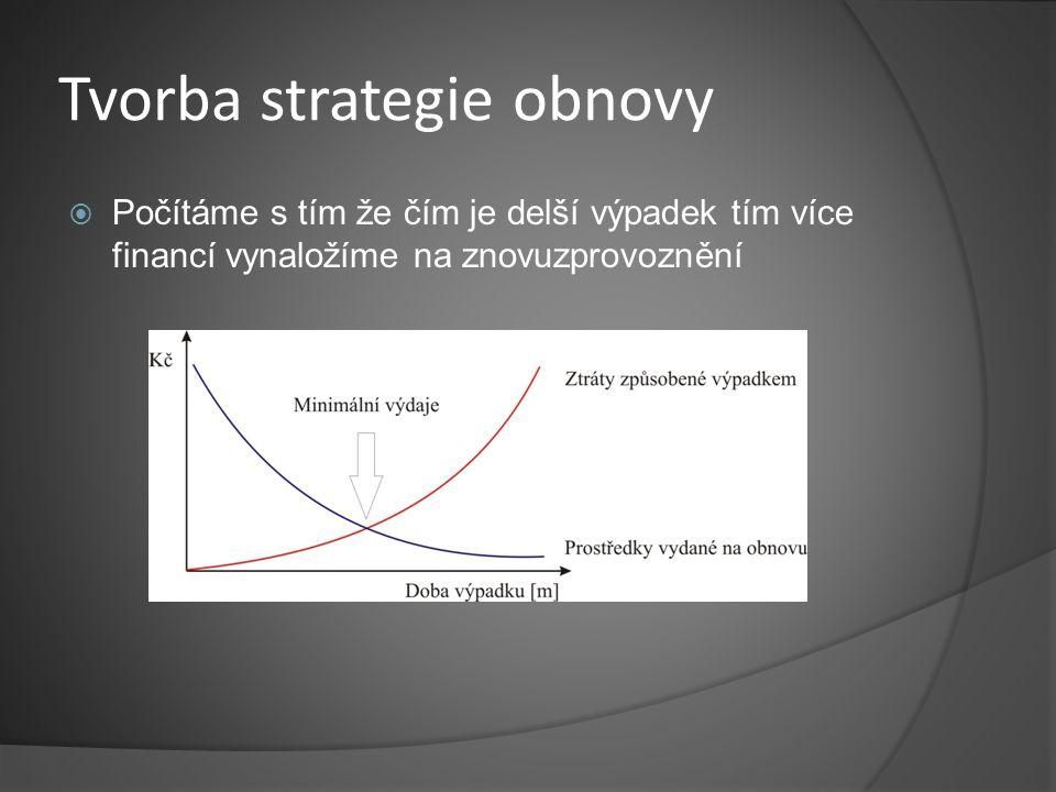 Tvorba strategie obnovy  Počítáme s tím že čím je delší výpadek tím více financí vynaložíme na znovuzprovoznění