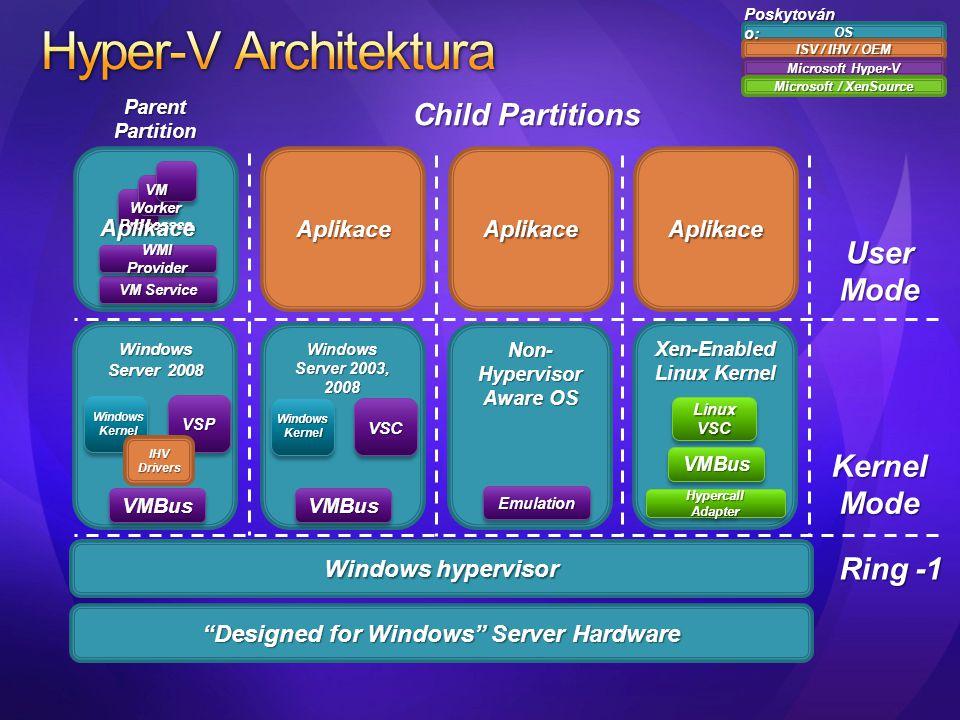 Windows Server 2008 VSPVSP Windows Kernel AplikaceAplikaceAplikace Non- Hypervisor Aware OS Windows Server 2003, 2008 Windows Kernel VSC VMBusVMBus Em