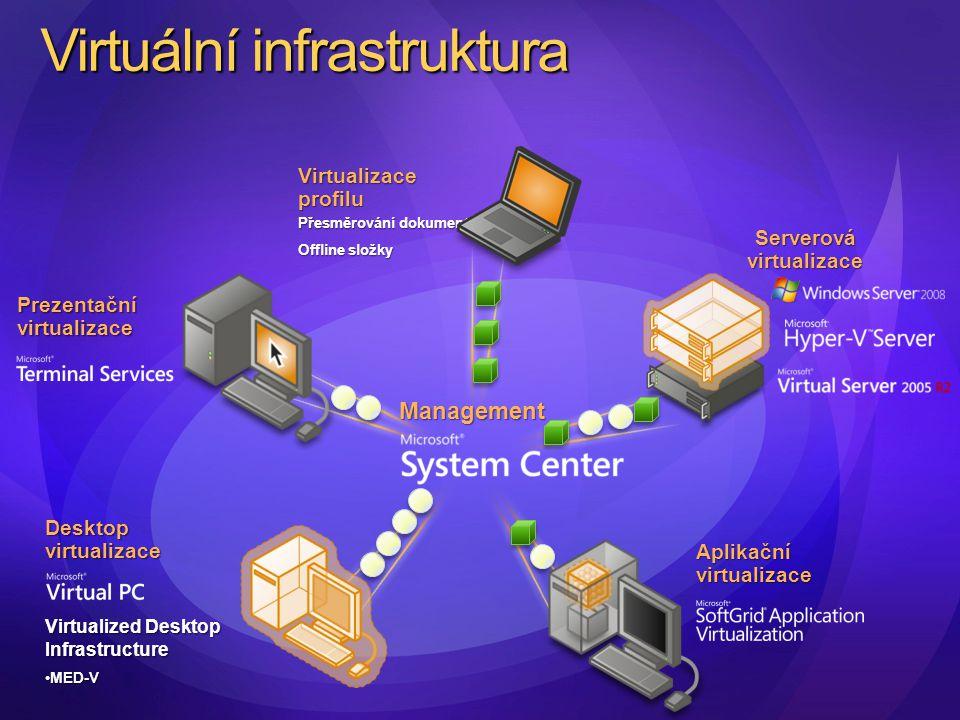 Management Virtuální infrastruktura Desktop virtualizace Virtualized Desktop Infrastructure MED-VMED-V Aplikační virtualizace Prezentační virtualizace Serverová virtualizace Virtualizace profilu Přesměrování dokumentů Offline složky