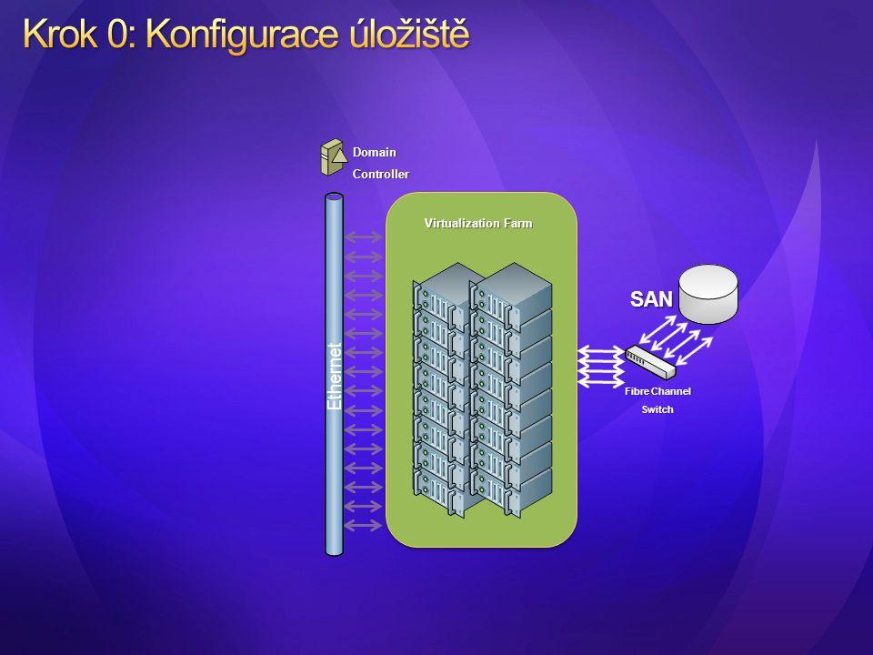 Virtualization Farm Fibre Channel Switch SAN DomainController Ethernet