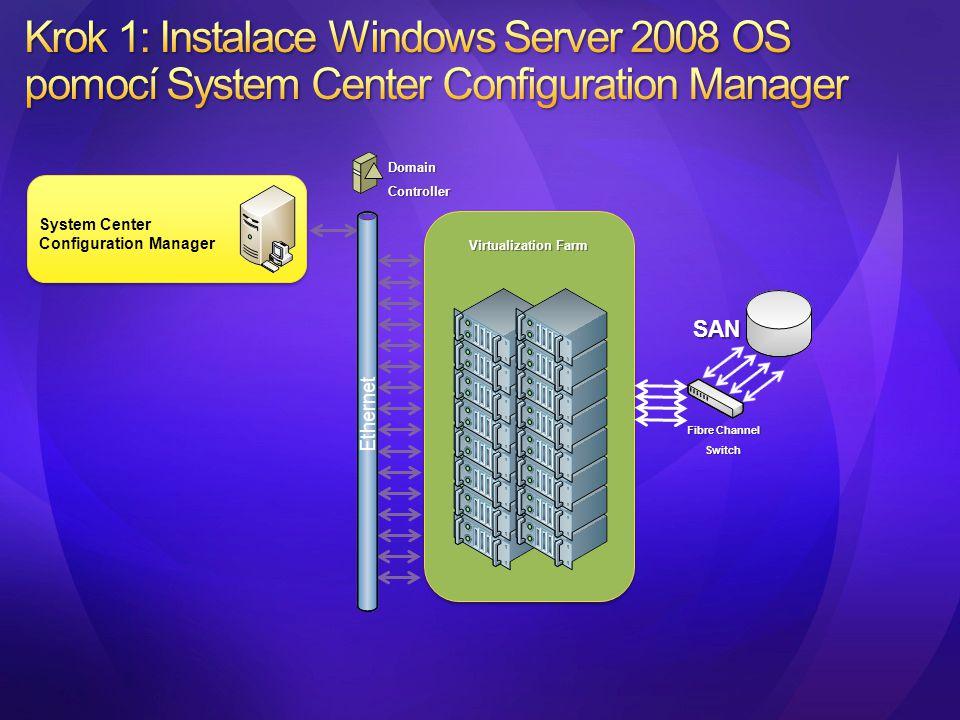 System Center Configuration Manager Virtualization Farm Fibre Channel Switch SAN DomainController Ethernet