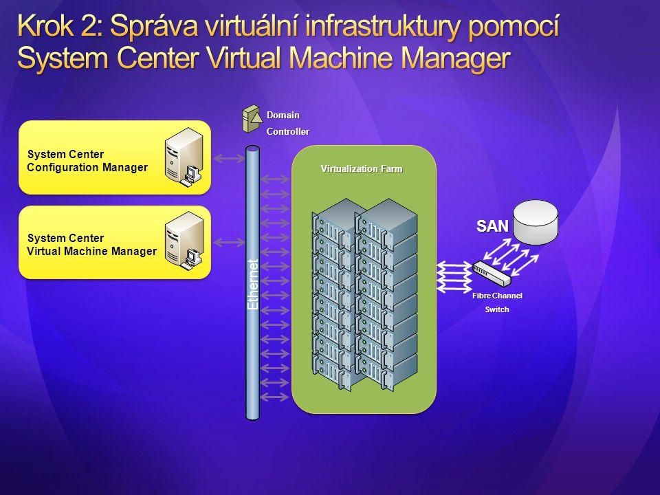 System Center Configuration Manager System Center Virtual Machine Manager Virtualization Farm Fibre Channel Switch SAN DomainController Ethernet