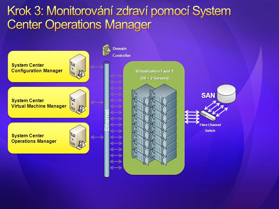 System Center Configuration Manager System Center Virtual Machine Manager System Center Operations Manager Virtualization Farm 1 (14 + 2 Servers) Fibr