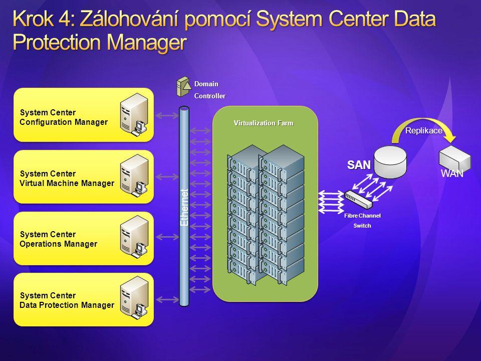 System Center Configuration Manager System Center Virtual Machine Manager System Center Operations Manager System Center Data Protection Manager Virtu