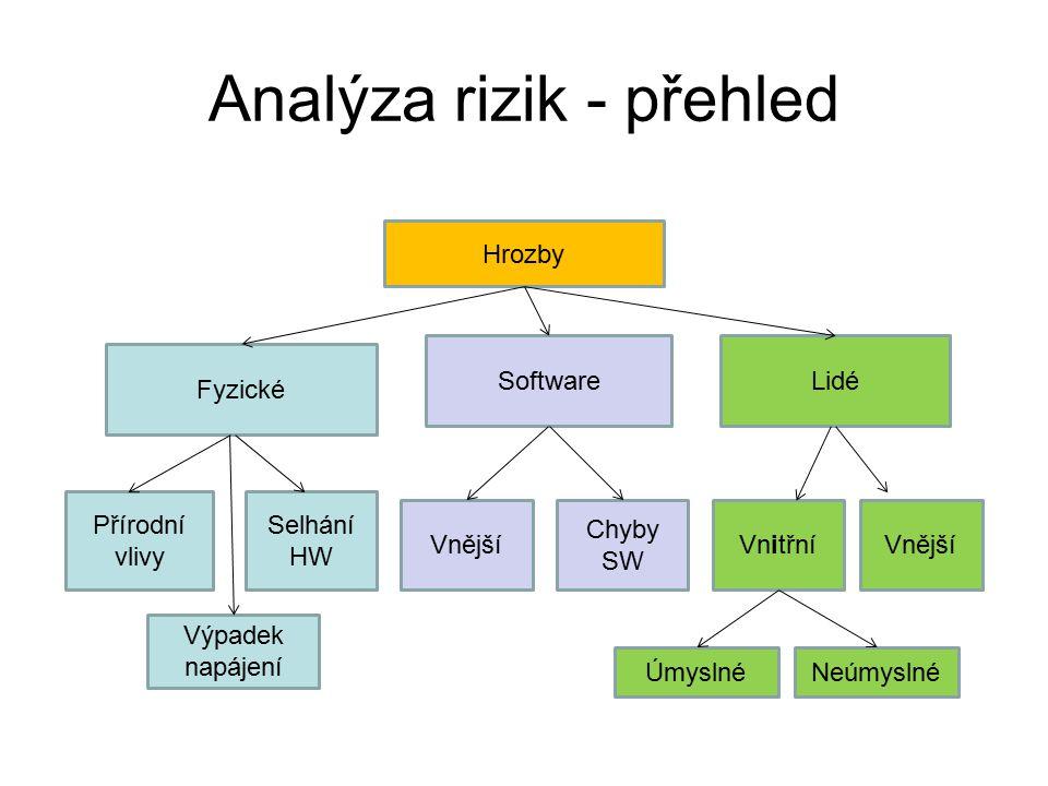 Analýza rizik - přehled Hrozby Fyzické SoftwareLidé Přírodní vlivy Selhání HW Výpadek napájení Vnější Chyby SW VnitřníVnější ÚmyslnéNeúmyslné