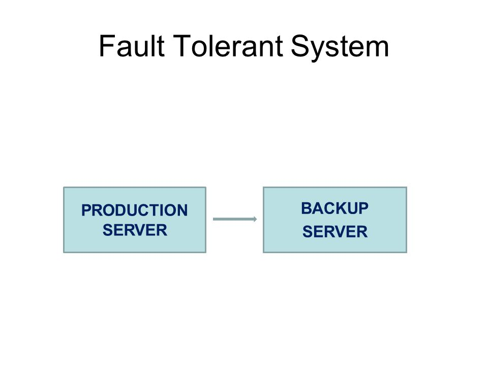 Fault Tolerant System PRODUCTION SERVER BACKUP SERVER