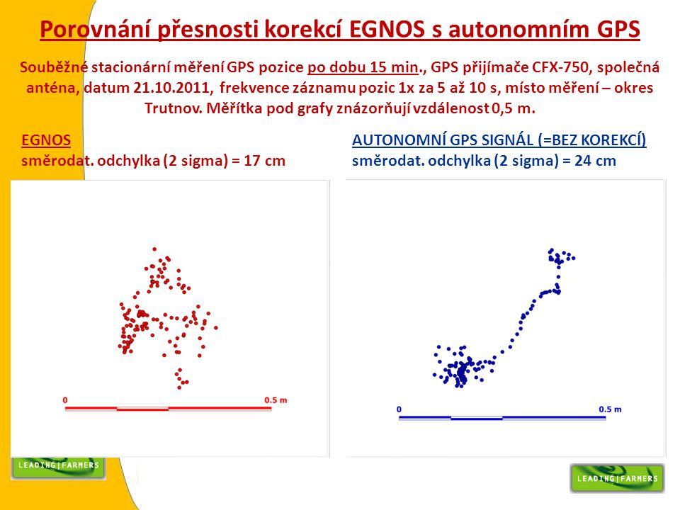 Porovnání přesnosti korekcí EGNOS s autonomním GPS Souběžné stacionární měření GPS pozice po dobu 15 min., GPS přijímače CFX-750, společná anténa, dat