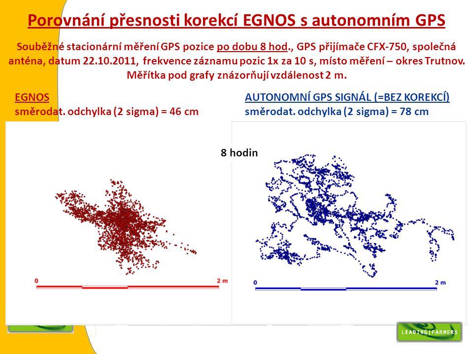 Porovnání přesnosti korekcí EGNOS s autonomním GPS Souběžné stacionární měření GPS pozice po dobu 8 hod., GPS přijímače CFX-750, společná anténa, datu