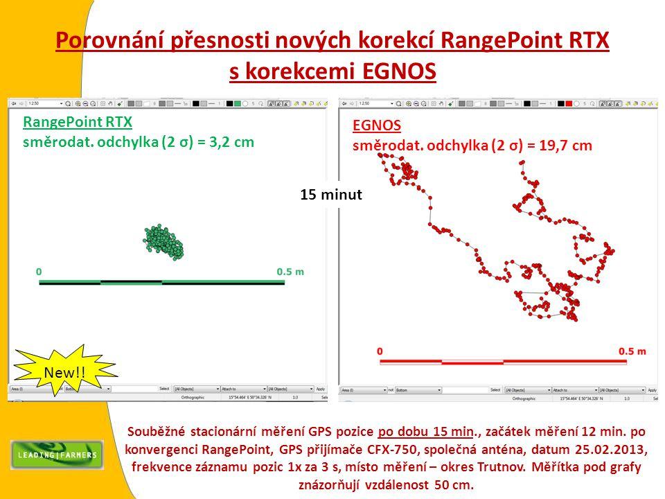 Porovnání přesnosti nových korekcí RangePoint RTX s korekcemi EGNOS Souběžné stacionární měření GPS pozice po dobu 15 min., začátek měření 12 min. po