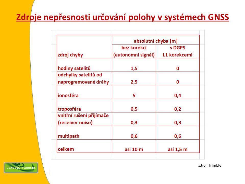 2σ 1σ AB 1σ 2σ 95% 66% 0 66% 95% 2σ 1σ AB 1σ 2σ 95% 66% 0 66% 95% Porovnání přesnosti korekcí LFC RTK VRS a záložního zdroje RTK korekcí xFill – pokrač.