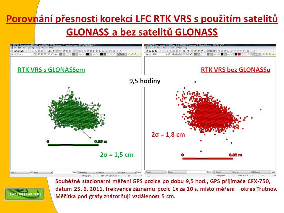 Porovnání přesnosti korekcí LFC RTK VRS s použitím satelitů GLONASS a bez satelitů GLONASS RTK VRS bez GLONASSuRTK VRS s GLONASSem 2σ = 1,5 cm 2σ = 1,
