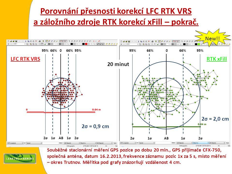 2σ 1σ AB 1σ 2σ 95% 66% 0 66% 95% 2σ 1σ AB 1σ 2σ 95% 66% 0 66% 95% Porovnání přesnosti korekcí LFC RTK VRS a záložního zdroje RTK korekcí xFill – pokra