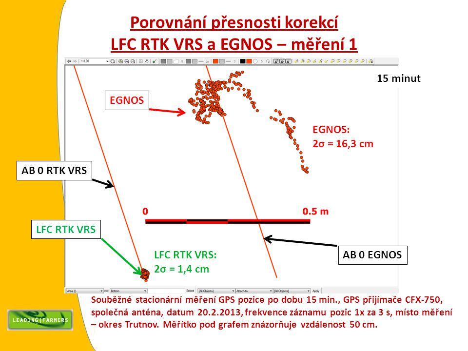 Porovnání přesnosti korekcí LFC RTK VRS a EGNOS – měření 1 Souběžné stacionární měření GPS pozice po dobu 15 min., GPS přijímače CFX-750, společná anténa, datum 20.2.2013, frekvence záznamu pozic 1x za 3 s, místo měření – okres Trutnov.
