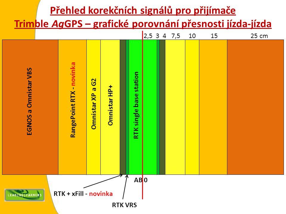 Přehled korekčních signálů pro přijímače Trimble AgGPS – grafické porovnání přesnosti jízda-jízda RTK single base station Omnistar HP+ Omnistar XP a G2 RangePoint RTX - novinka EGNOS a Omnistar VBS RTK VRS RTK + xFill - novinka 2,5 3 4 7,5 10 15 25 cm AB 0