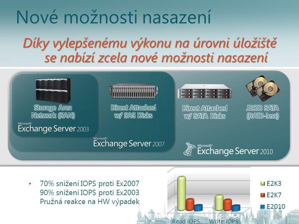 Nové možnosti nasazení 70% snížení IOPS proti Ex2007 90% snížení IOPS proti Ex2003 Pružná reakce na HW výpadek Díky vylepšenému výkonu na úrovni úloži