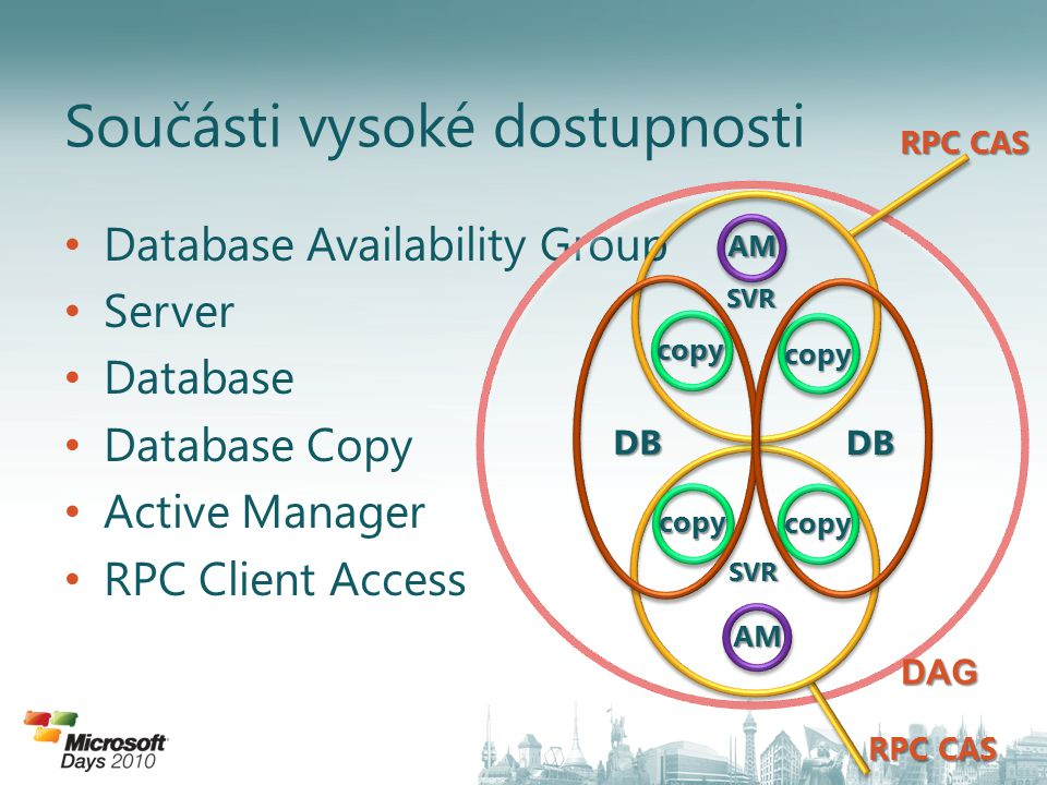 Database Availability Group Server Database Database Copy Active Manager RPC Client Access Součásti vysoké dostupnosti DAG copy copy AM SVR copy copy AM SVR DB DB RPC CAS
