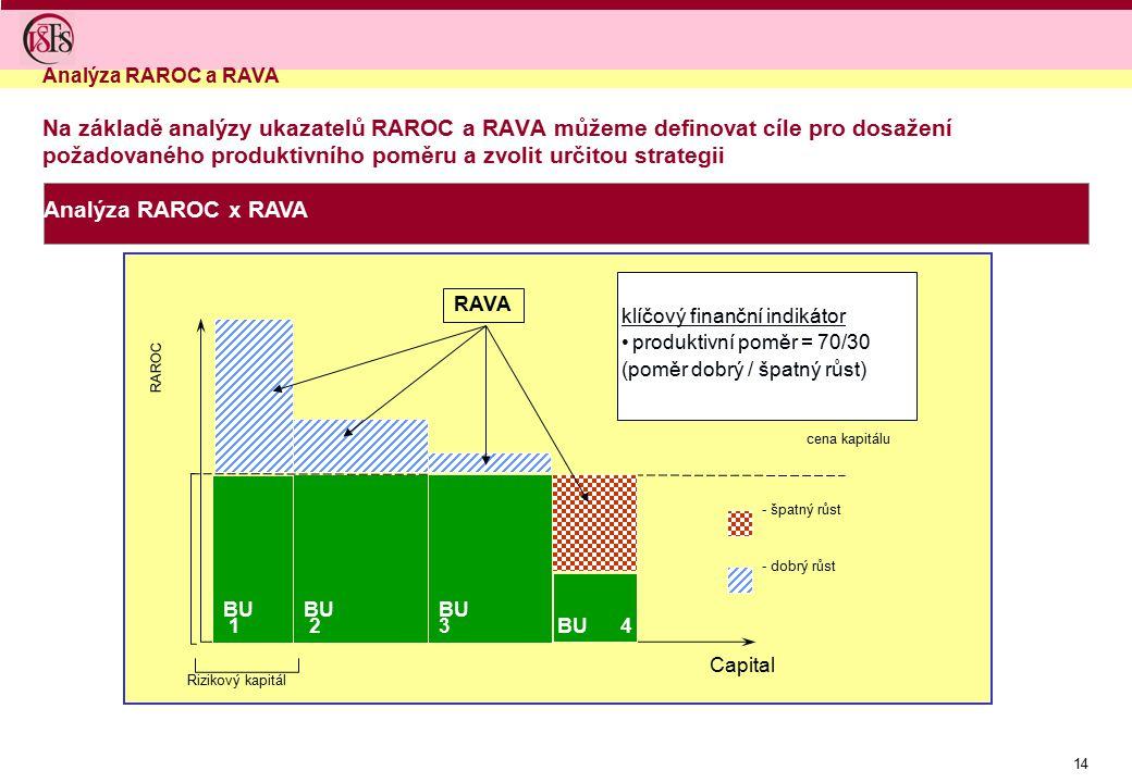 14 Na základě analýzy ukazatelů RAROC a RAVA můžeme definovat cíle pro dosažení požadovaného produktivního poměru a zvolit určitou strategii Analýza R