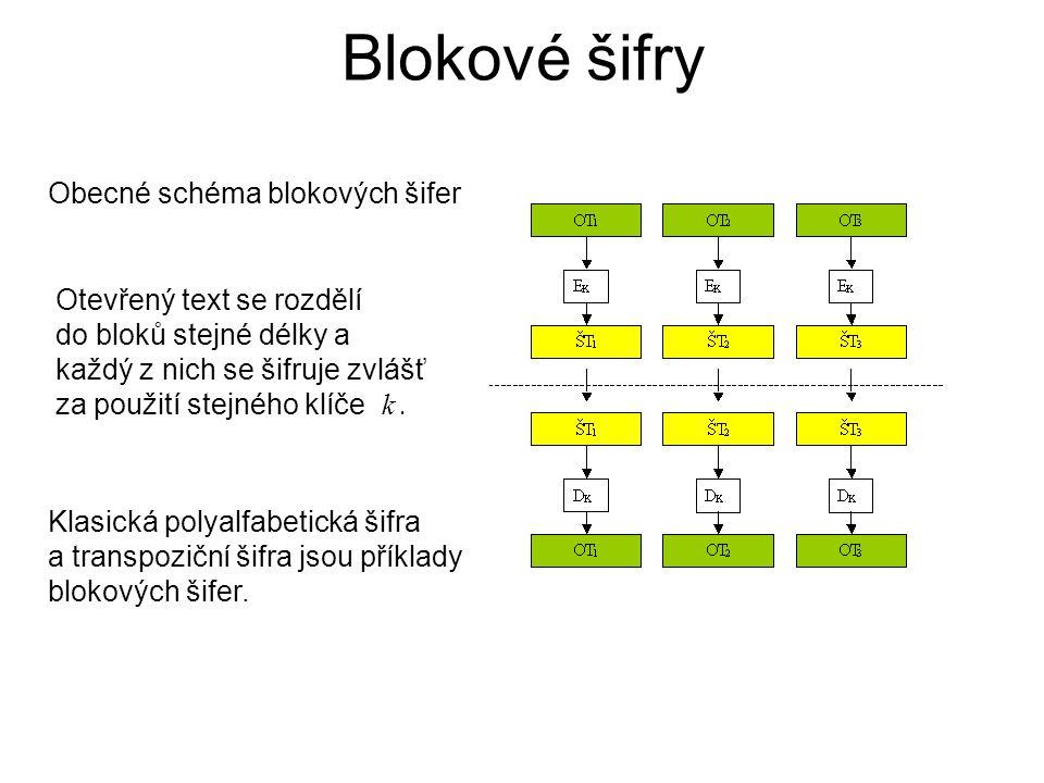 Blokové šifry Otevřený text se rozdělí do bloků stejné délky a každý z nich se šifruje zvlášť za použití stejného klíče k. Obecné schéma blokových šif