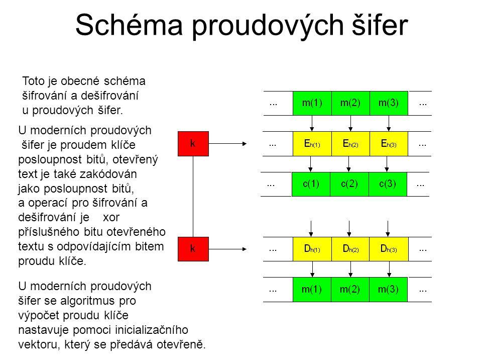 Schéma proudových šifer Toto je obecné schéma šifrování a dešifrování u proudových šifer. U moderních proudových šifer je proudem klíče posloupnost bi