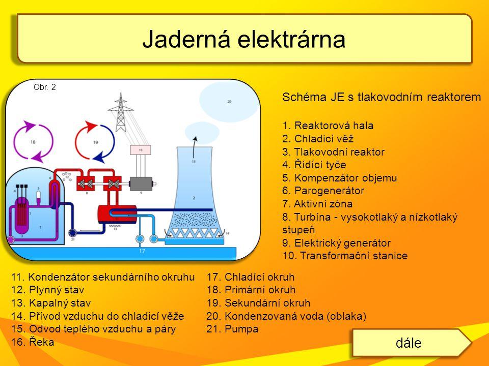 Jaderná elektrárna Schéma JE s tlakovodním reaktorem 1. Reaktorová hala 2. Chladicí věž 3. Tlakovodní reaktor 4. Řídící tyče 5. Kompenzátor objemu 6.