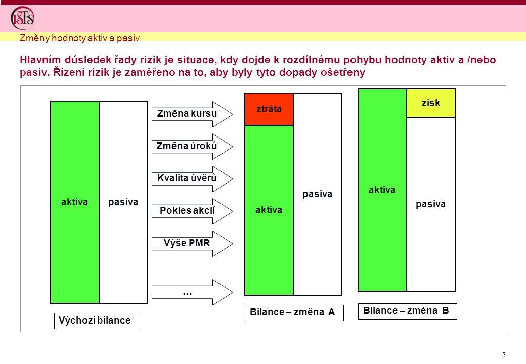 3 Změny hodnoty aktiv a pasiv Hlavním důsledek řady rizik je situace, kdy dojde k rozdílnému pohybu hodnoty aktiv a /nebo pasiv. Řízení rizik je zaměř