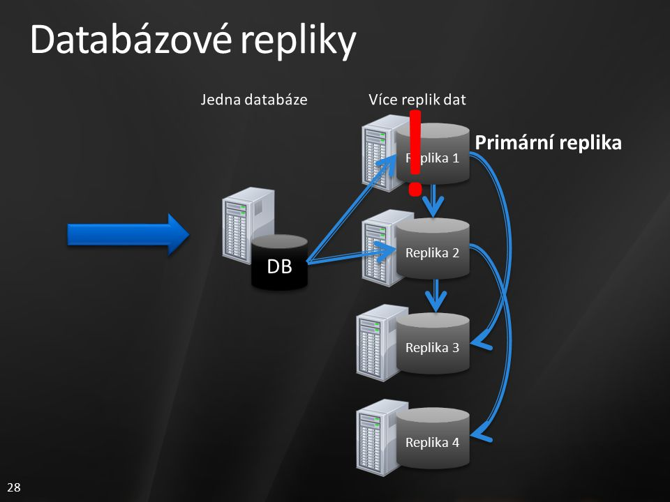 28 Databázové repliky Replika 1 Replika 2 Replika 3 DB Replika 4 !