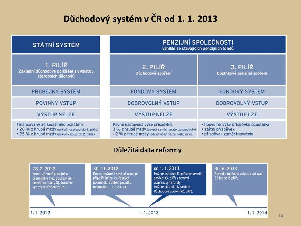 Důležitá data reformy Důchodový systém v ČR od 1. 1. 2013 14