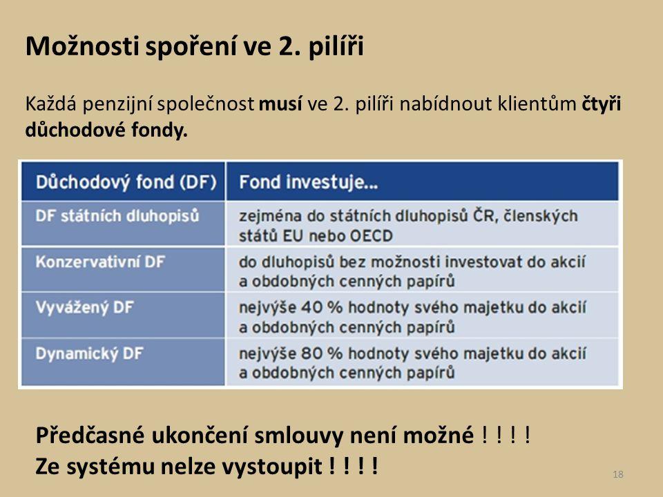 Možnosti spoření ve 2. pilíři Každá penzijní společnost musí ve 2. pilíři nabídnout klientům čtyři důchodové fondy. Předčasné ukončení smlouvy není mo