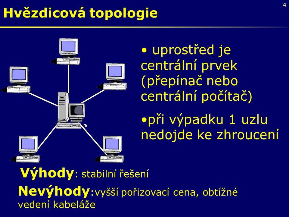4 Hvězdicová topologie uprostřed je centrální prvek (přepínač nebo centrální počítač) při výpadku 1 uzlu nedojde ke zhroucení Výhody : stabilní řešení