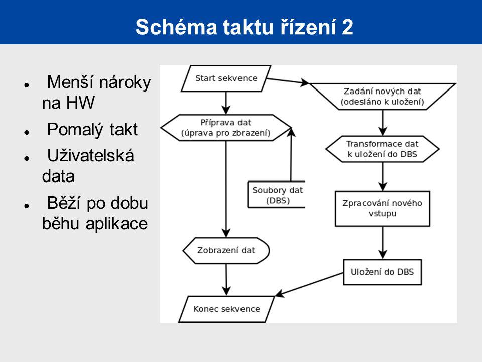 Schéma taktu řízení 2 Menší nároky na HW Pomalý takt Uživatelská data Běží po dobu běhu aplikace