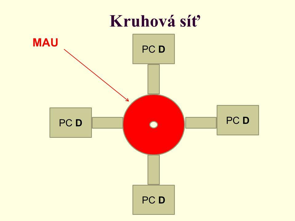 Kruhová síť Při poruše jedné části této hvězdy (síťové karty nebo vedení) jsou vedení (příchozí i odchozí) nefunkční části propojena přímo a nefunkční část sítě je tak vyřazena.