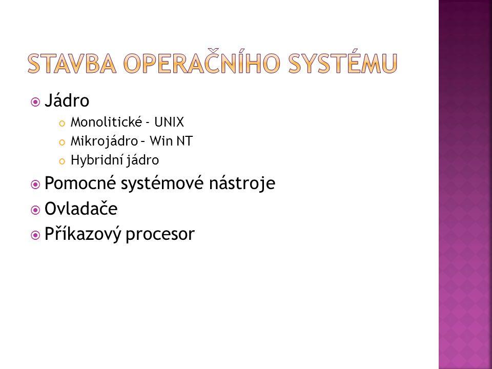  Jádro Monolitické - UNIX Mikrojádro – Win NT Hybridní jádro  Pomocné systémové nástroje  Ovladače  Příkazový procesor