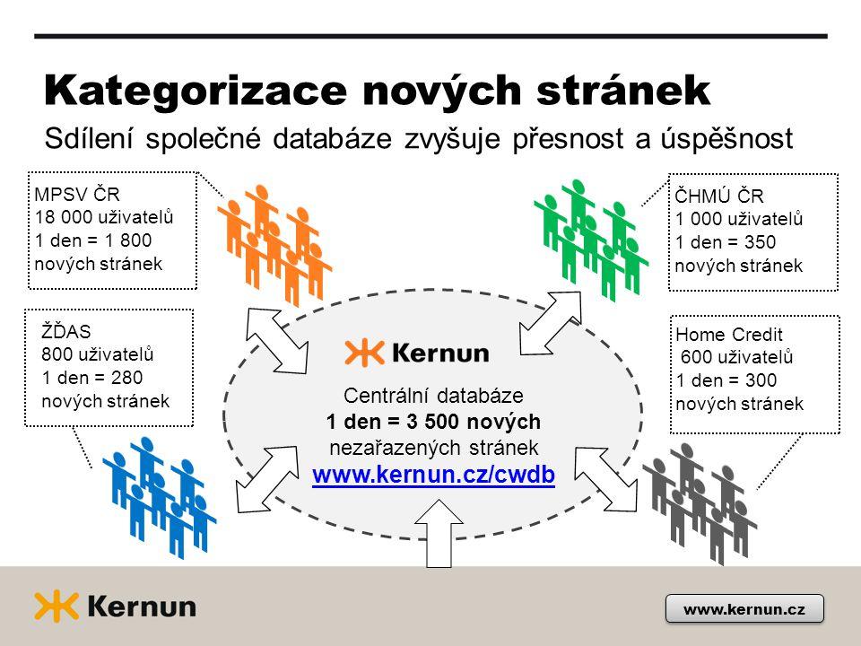 Kategorizace nových stránek Sdílení společné databáze zvyšuje přesnost a úspěšnost www.kernun.cz Centrální databáze 1 den = 3 500 nových nezařazených