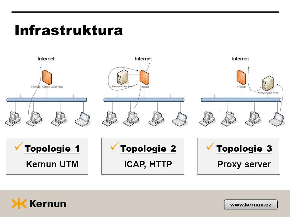 www.kernun.cz Infrastruktura Topologie 1 Kernun UTM Topologie 2 ICAP, HTTP Topologie 3 Proxy server