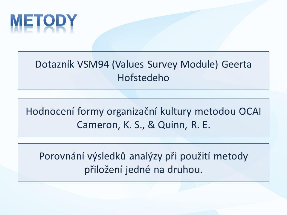 Dotazník VSM94 (Values Survey Module) Geerta Hofstedeho Hodnocení formy organizační kultury metodou OCAI Cameron, K.