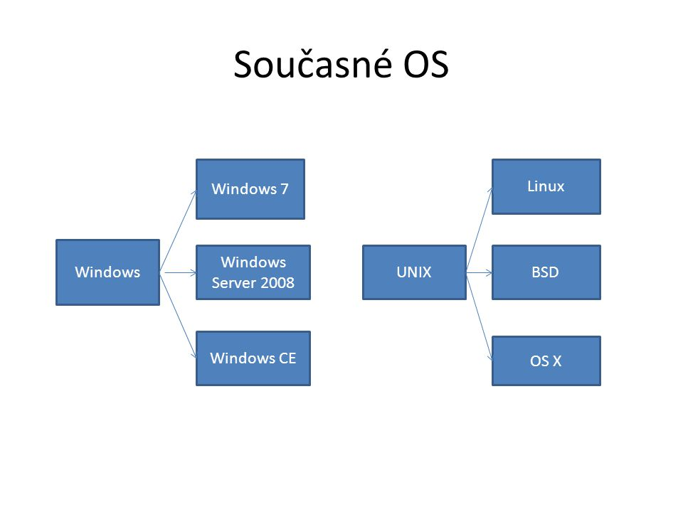 Současné OS Windows Windows 7 Windows Server 2008 Windows CE UNIX Linux BSD OS X