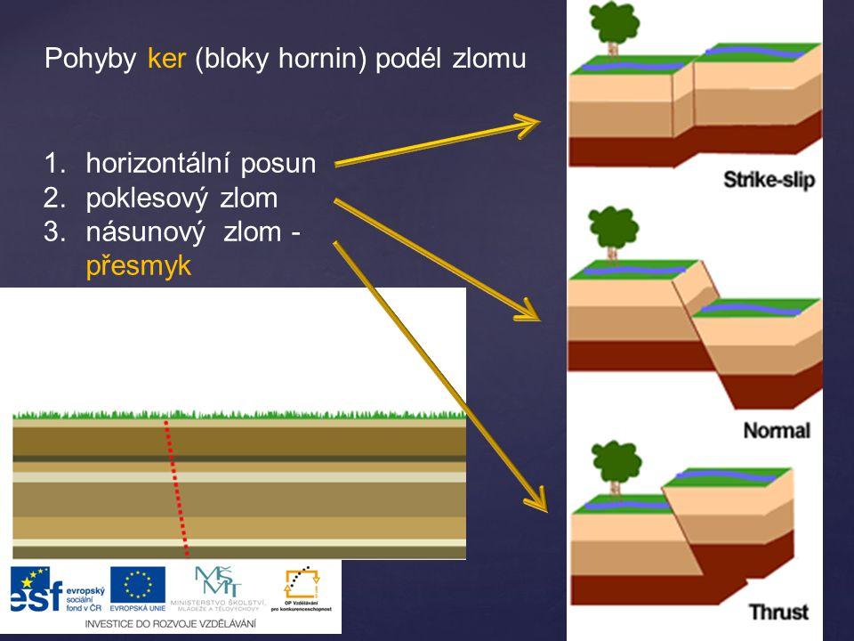 Pohyby ker (bloky hornin) podél zlomu 1.horizontální posun 2.poklesový zlom 3.násunový zlom - přesmyk