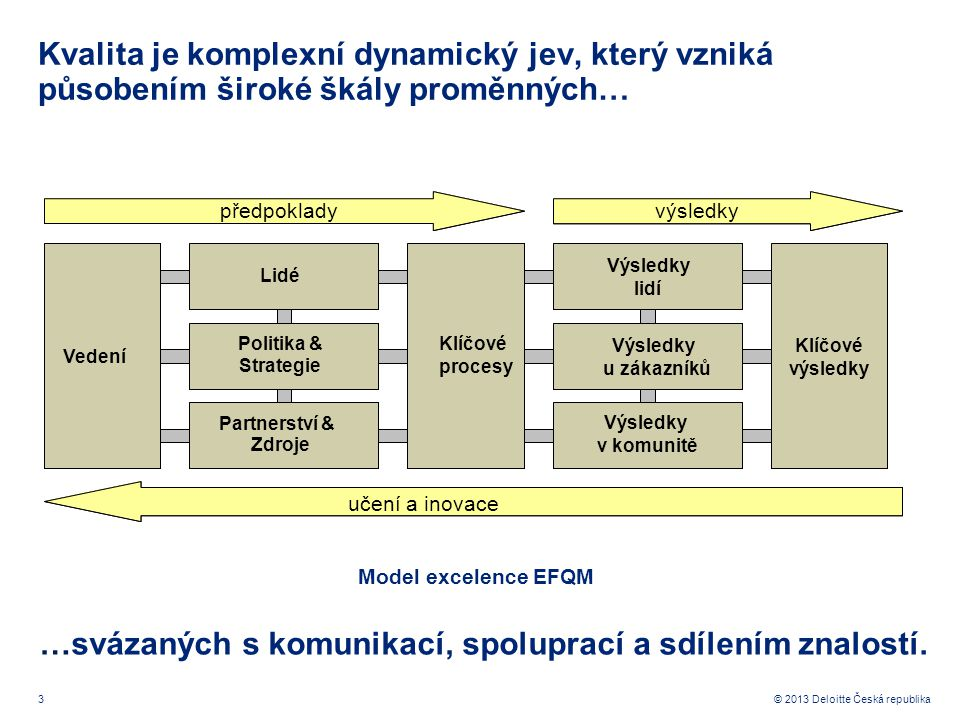 4© 2013 Deloitte Česká republika Kvalita je komplexní dynamický jev, který vzniká působením široké škály proměnných… …svázaných s komunikací, spoluprací a sdílením znalostí.