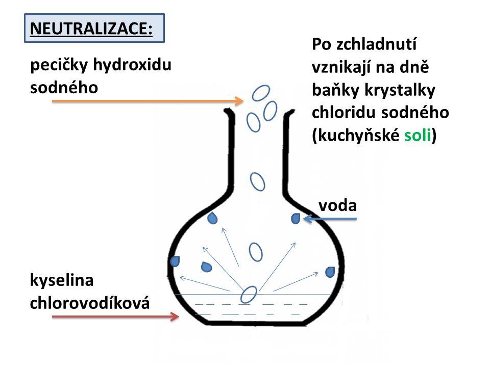 kyselina chlorovodíková pecičky hydroxidu sodného voda Po zchladnutí vznikají na dně baňky krystalky chloridu sodného (kuchyňské soli) NEUTRALIZACE: