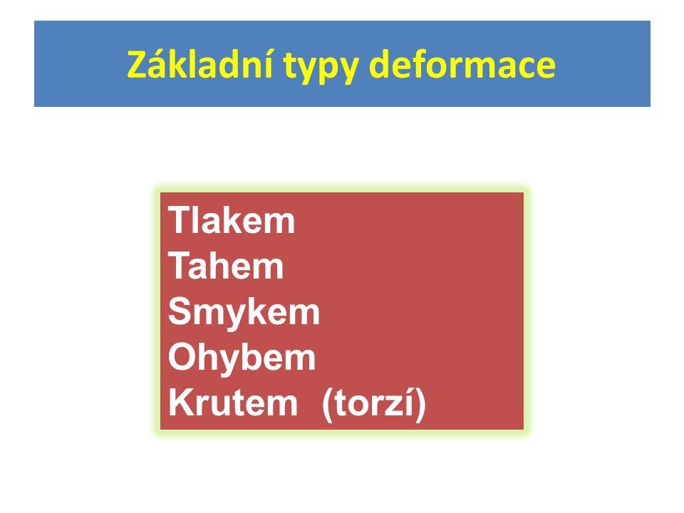 Základní typy deformace Tlakem Tahem Smykem Ohybem Krutem (torzí)