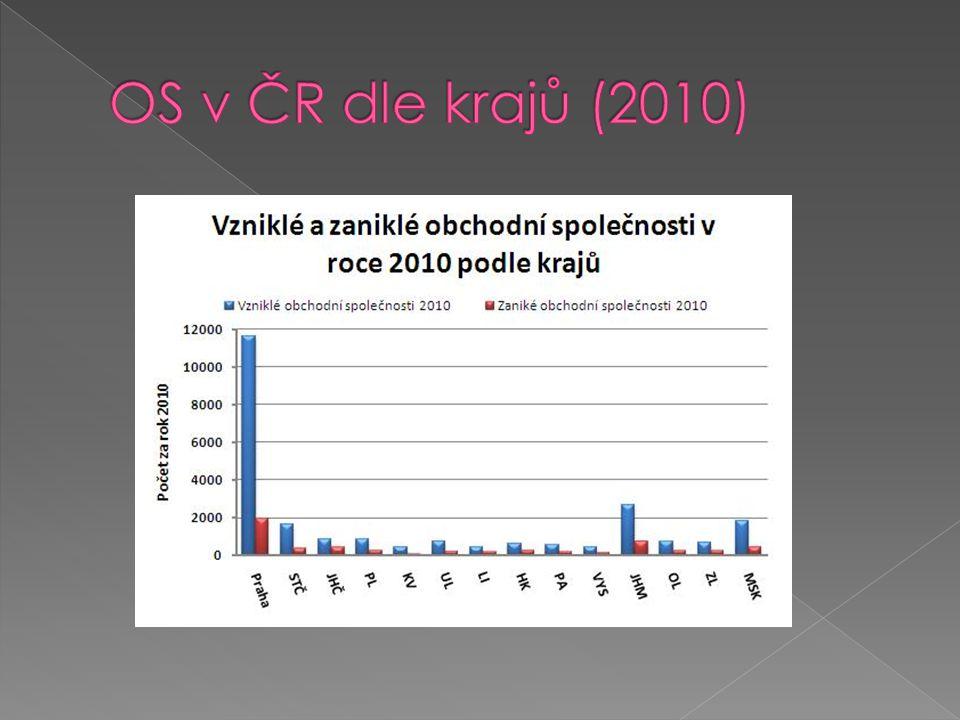  Vyhledejte na webových stránkách www.justice.cz údaje o 3 obchodních společnostech působících ve Vašem městě (regionu).
