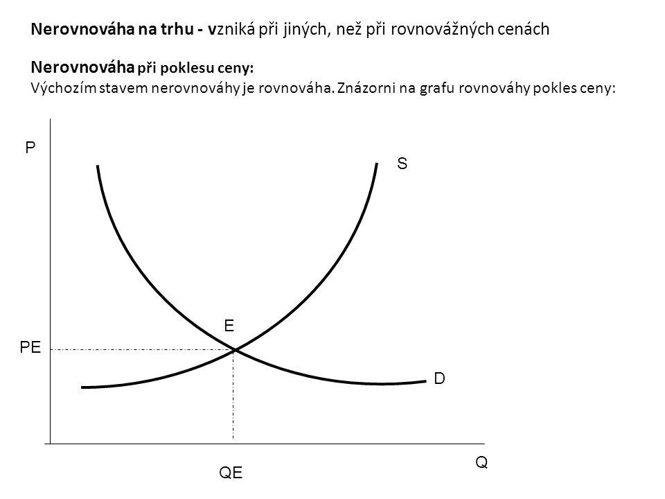 P Q S D E PE QE Nerovnováha na trhu - vzniká při jiných, než při rovnovážných cenách Nerovnováha při poklesu ceny: Výchozím stavem nerovnováhy je rovn