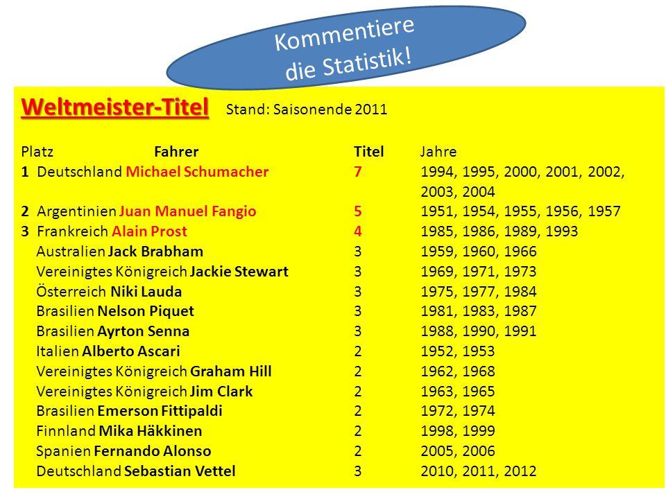 Weltmeister-Titel Weltmeister-Titel Stand: Saisonende 2011 Platz Fahrer Titel Jahre 1 Deutschland Michael Schumacher 7 1994, 1995, 2000, 2001, 2002, 2003, 2004 2 Argentinien Juan Manuel Fangio 5 1951, 1954, 1955, 1956, 1957 3 Frankreich Alain Prost 4 1985, 1986, 1989, 1993 Australien Jack Brabham 3 1959, 1960, 1966 Vereinigtes Königreich Jackie Stewart 3 1969, 1971, 1973 Österreich Niki Lauda 3 1975, 1977, 1984 Brasilien Nelson Piquet 3 1981, 1983, 1987 Brasilien Ayrton Senna 3 1988, 1990, 1991 Italien Alberto Ascari 2 1952, 1953 Vereinigtes Königreich Graham Hill 2 1962, 1968 Vereinigtes Königreich Jim Clark 2 1963, 1965 Brasilien Emerson Fittipaldi 2 1972, 1974 Finnland Mika Häkkinen 2 1998, 1999 Spanien Fernando Alonso 2 2005, 2006 Deutschland Sebastian Vettel 32010, 2011, 2012 Kommentiere die Statistik!