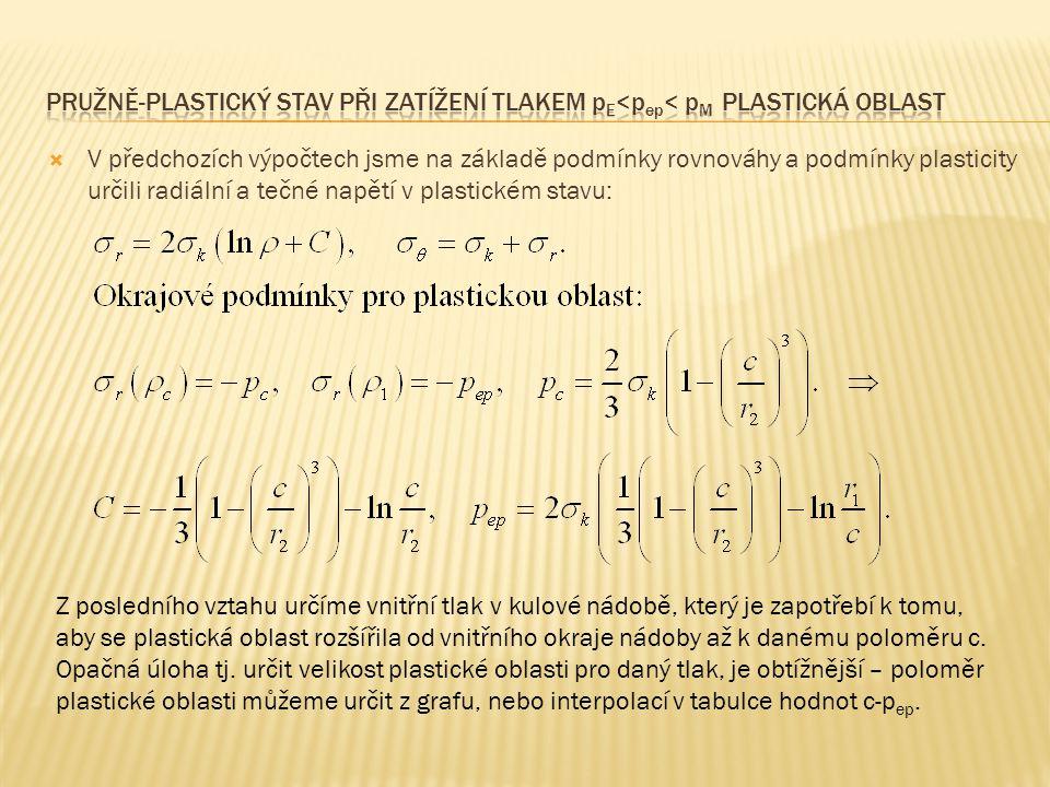  V předchozích výpočtech jsme na základě podmínky rovnováhy a podmínky plasticity určili radiální a tečné napětí v plastickém stavu: Z posledního vztahu určíme vnitřní tlak v kulové nádobě, který je zapotřebí k tomu, aby se plastická oblast rozšířila od vnitřního okraje nádoby až k danému poloměru c.